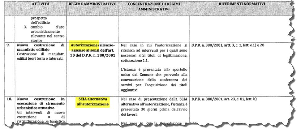 Decreto SCIA 2 tabella A