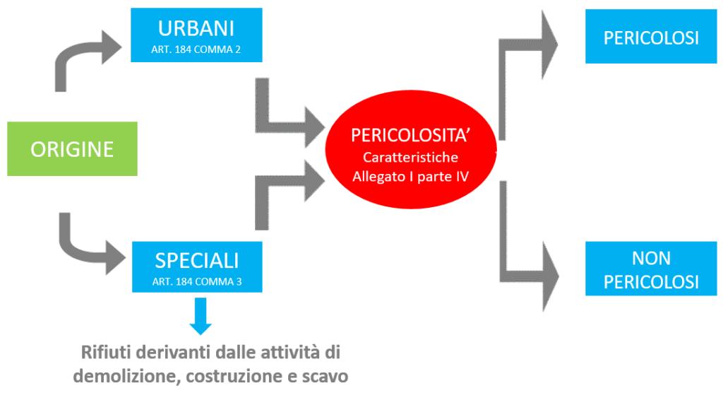 Qual è il ciclo di vita dei rifiuti edili?
