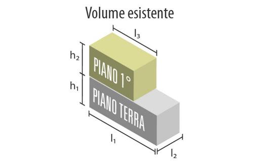 Calcoli volumetrici- conteggio dei volumi edilizi